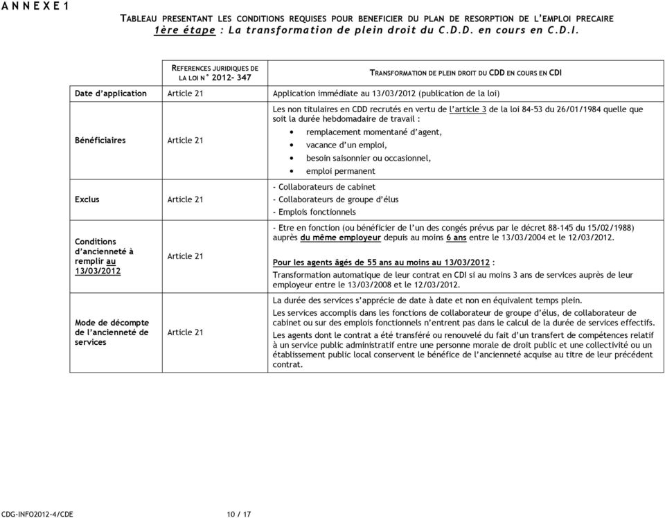 TRANSFORMATION DE PLEIN DROIT DU CDD EN COURS EN CDI Date d application Article 21 Application immédiate au 13/03/2012 (publication de la loi) Bénéficiaires Article 21 Exclus Article 21 Les non