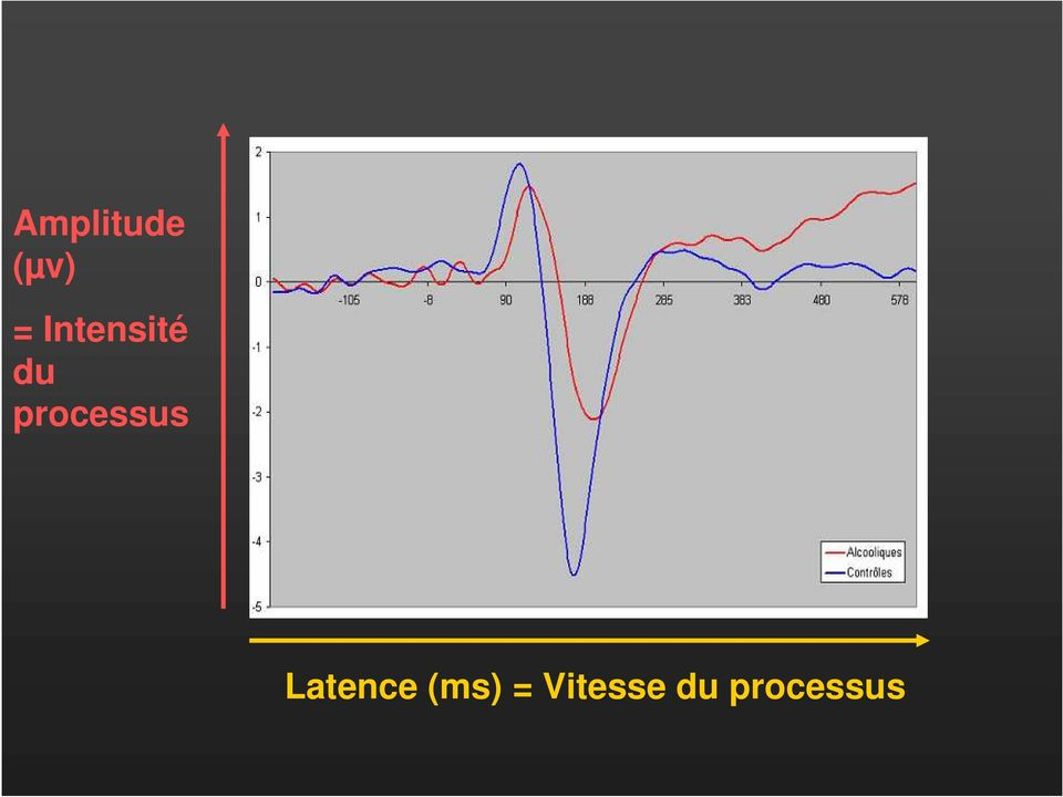 processus Latence