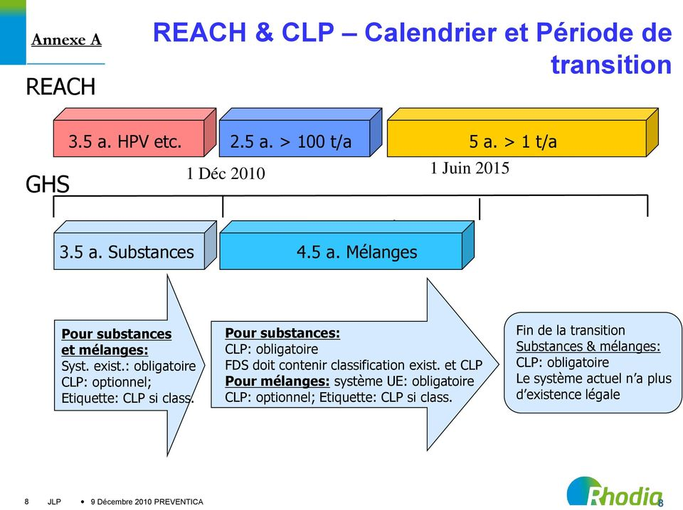 Pour substances: CLP: obligatoire FDS doit contenir classification exist.