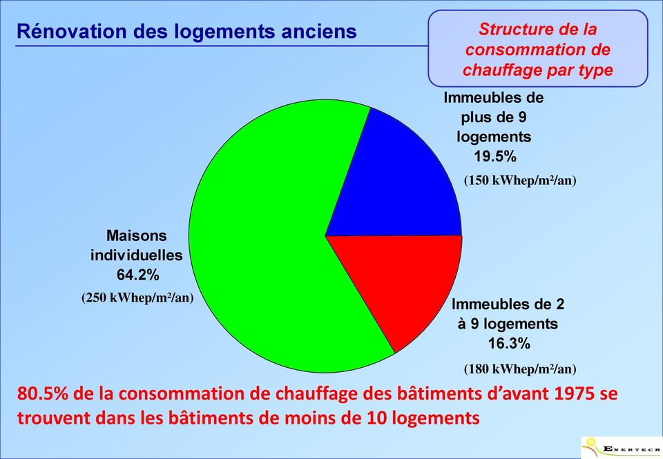 2% (250 kwhep/m²/an) Immeubles de 2 à 9 logements 16.3% (180 kwhep/m²/an) 80.