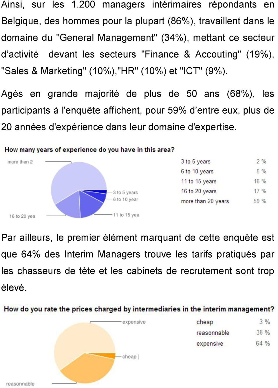 "activité devant les secteurs ""Finance & Accouting"" (19%), ""Sales & Marketing"" (10%),""HR"" (10%) et ""ICT"" (9%)."