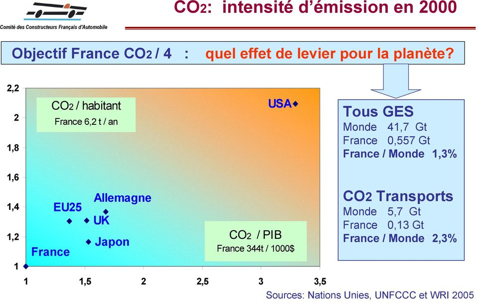 2,2 2 1,8 CO2 / habitant France 6,2 t / an USA Tous GES Monde 41,7 Gt France 0,557 Gt France / Monde 1,3% 1,6