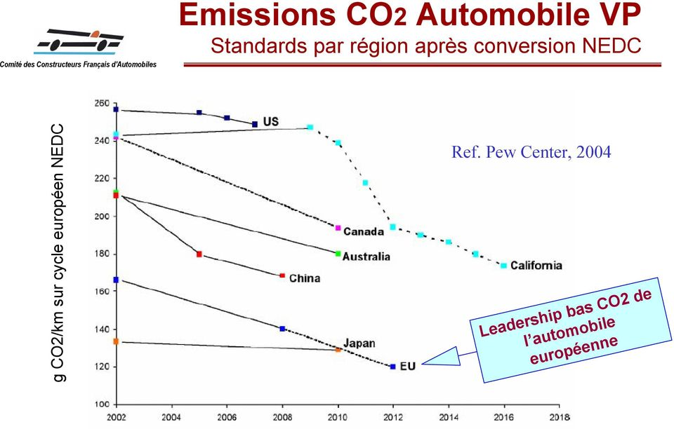 Pew Center, 2004 Leadership bas CO2 de l automobile