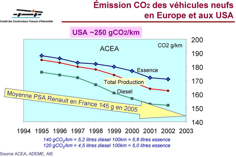 France 145 g en 2005 140 1994 1995 1996 1997 1998 1999 2000 2001 2002 2003 Source ACEA, ADEME, AIE 140 gco