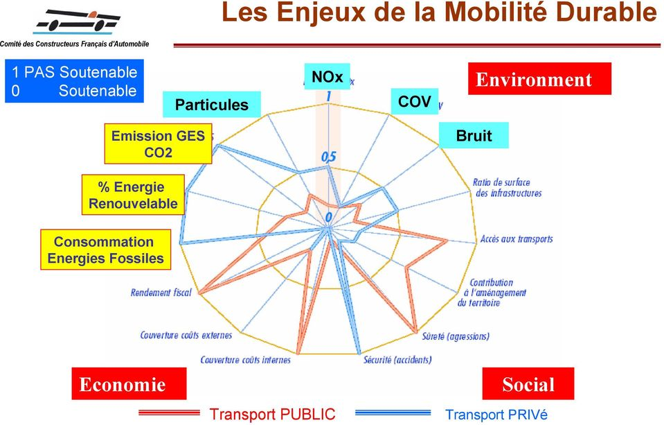 COV Environment Emission GES CO2 Bruit % Energie Renouvelable