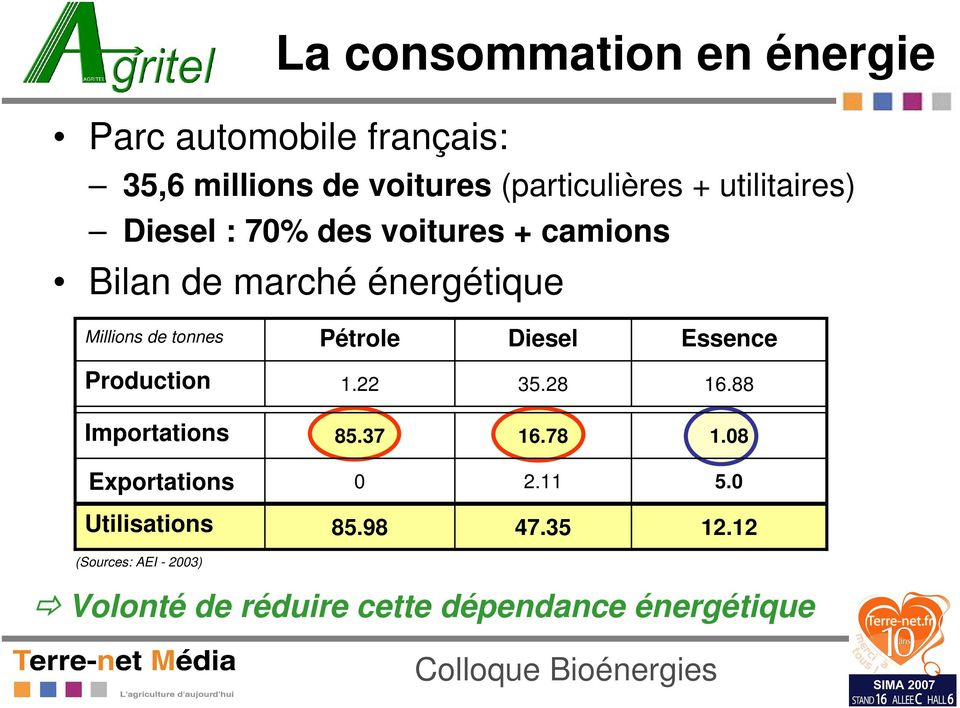 Pétrole Diesel Essence Production 1.22 35.28 16.88 Importations 85.37 16.78 1.08 Exportations 0 2.