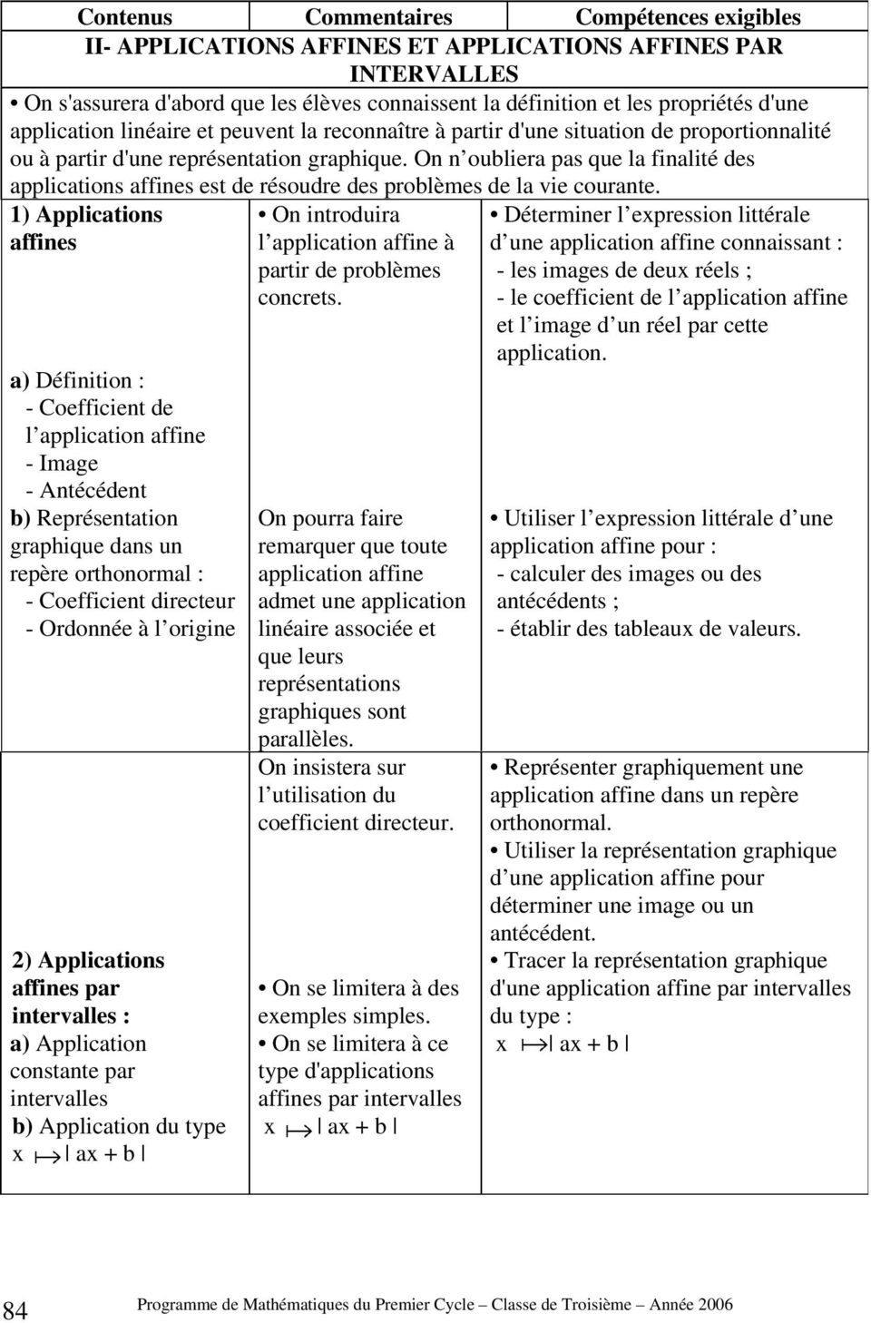 1) Applications affines a) Définition : - Coefficient de l application affine - Image - Antécédent b) Représentation graphique dans un repère orthonormal : - Coefficient directeur - Ordonnée à l