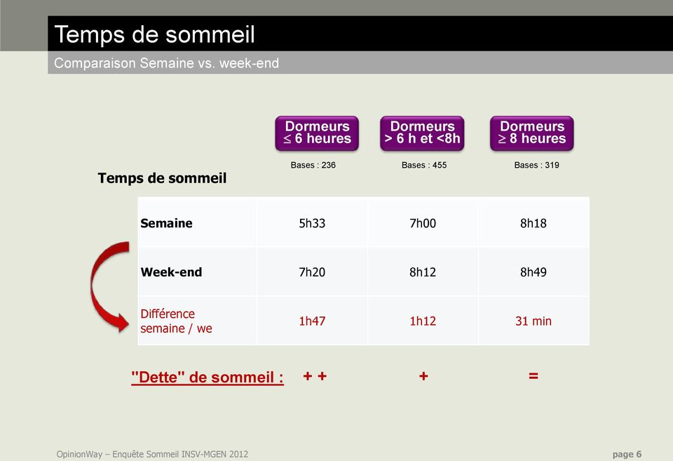 sommeil Bases : 236 Bases : 455 Bases : 319 Semaine 5h33 7h00 8h18 Week-end 7h20