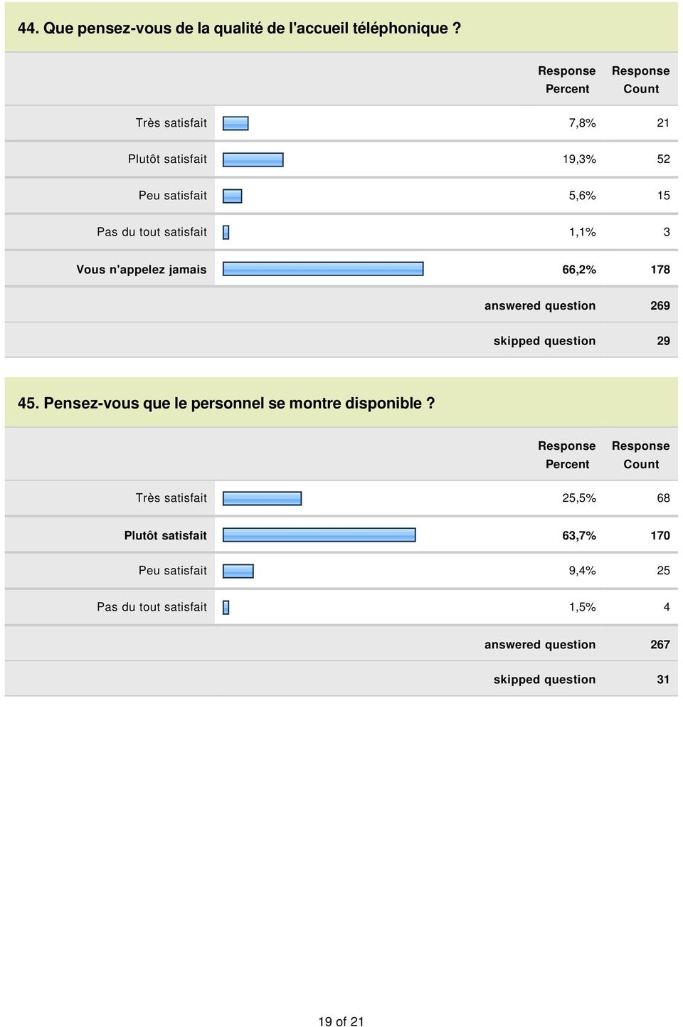 n'appelez jamais 66,2% 178 answered question 269 skipped question 29 45.