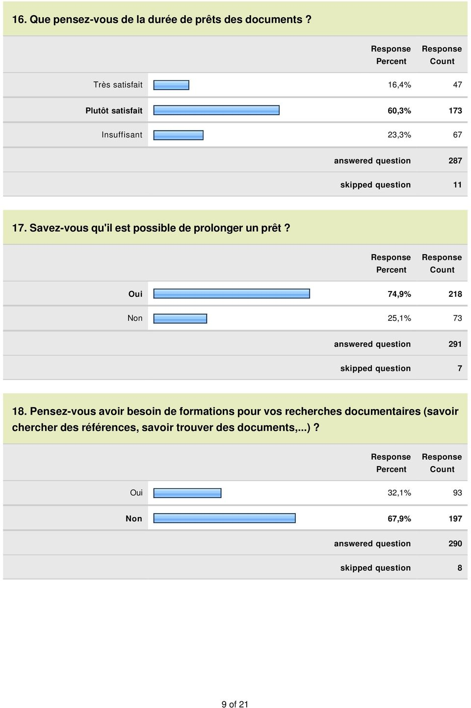 Savez-vous qu'il est possible de prolonger un prêt? Oui 74,9% 218 Non 25,1% 73 answered question 291 skipped question 7 18.