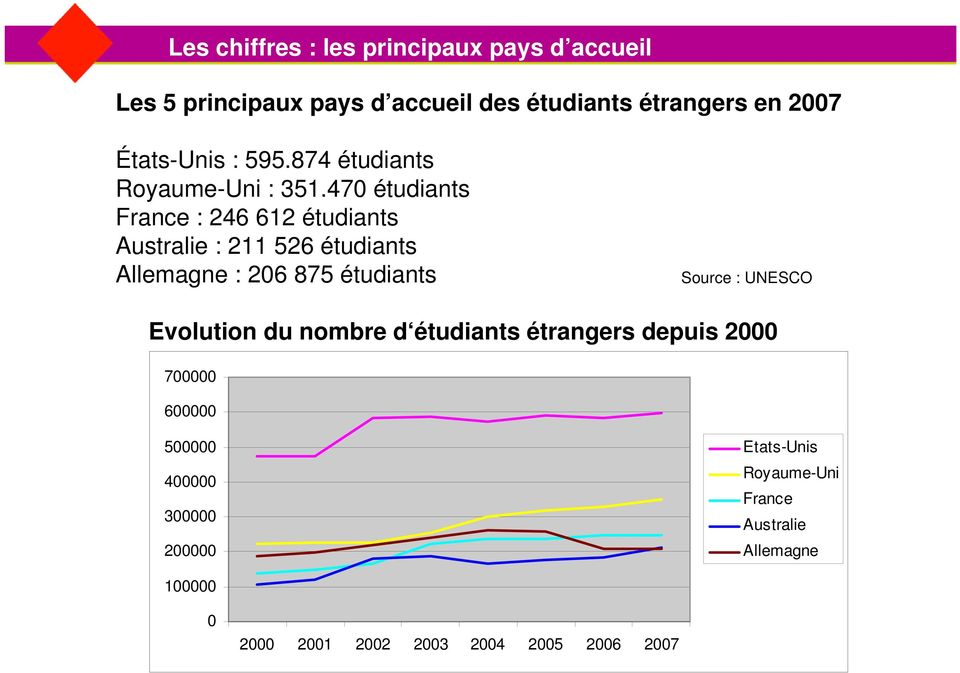 470 étudiants France : 246 612 étudiants Australie : 211 526 étudiants Allemagne : 206 875 étudiants Source : UNESCO