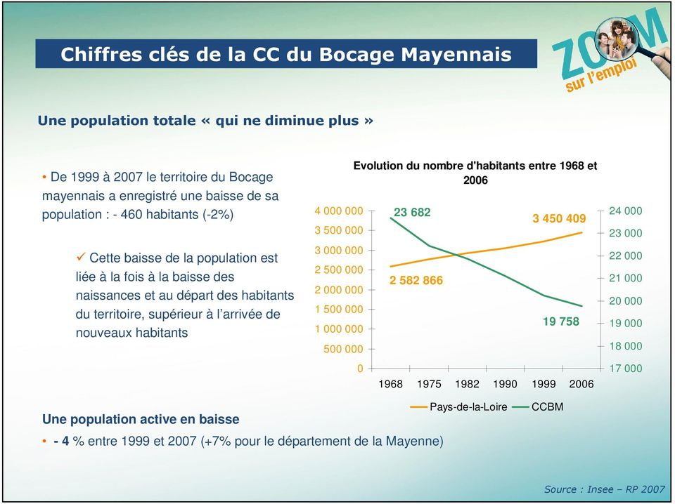 3 500 000 3 000 000 2 500 000 2 000 000 1 500 000 1 000 000 500 000 Evolution du nombre d'habitants entre 1968 et 2006 0 23 682 2 582 866 3 450 409 19 758 1968 1975 1982 1990 1999 2006 24