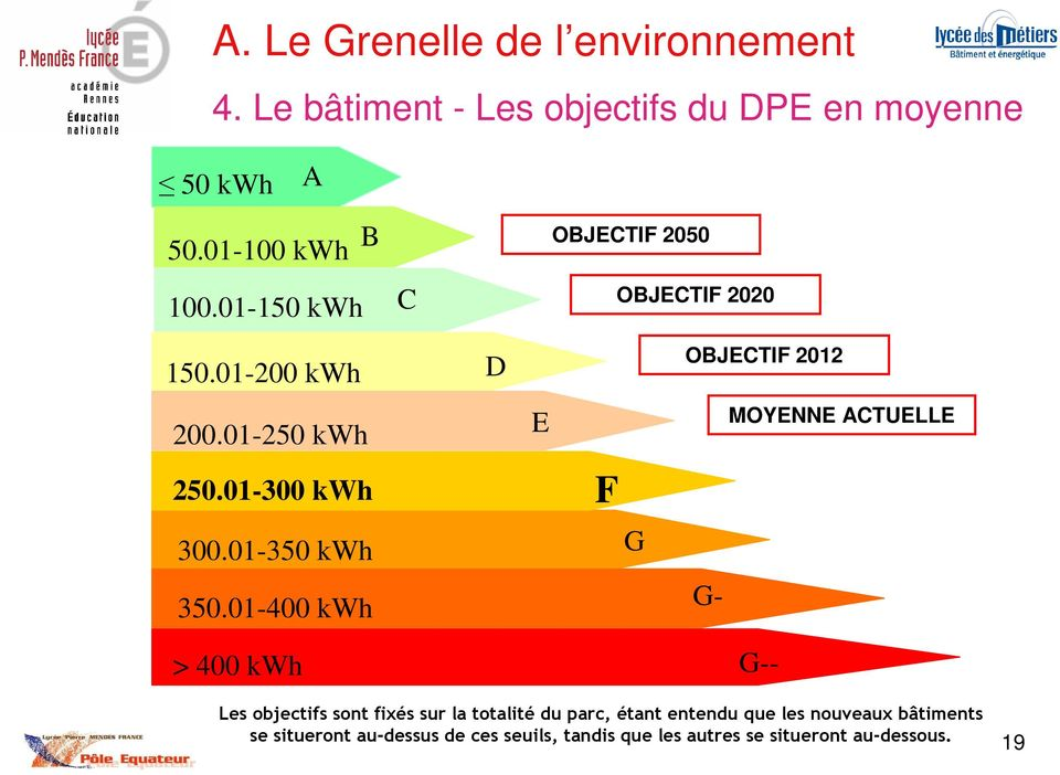 01-300 kwh E F F MOYENNE ACTUELLE 300.01-350 kwh G 350.
