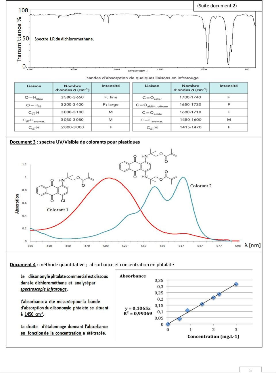 Document 4 : méthode quantitative ;