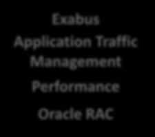 Exabus Application Traffic Management Performance