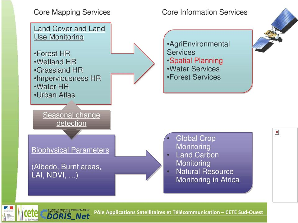 Planning Water Services Forest Services Seasonal change detection Biophysical Parameters (Albedo,