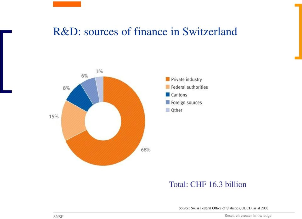 3 billion Source: Swiss