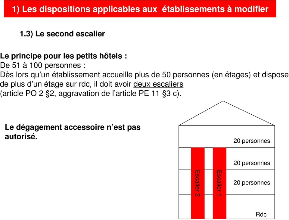 rdc, il doit avoir deux escaliers (article PO 2 2, aggravation de l article PE 11 3 c).