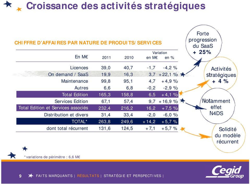 Total Edition et Services associés 232,4 216,2 16,2 +7,5 % Distribution et divers 31,4 33,4-2,0-6,0 % TOTAL* 263,8 249,6 +14,2 +5,7 % dont total récurrent 131,6