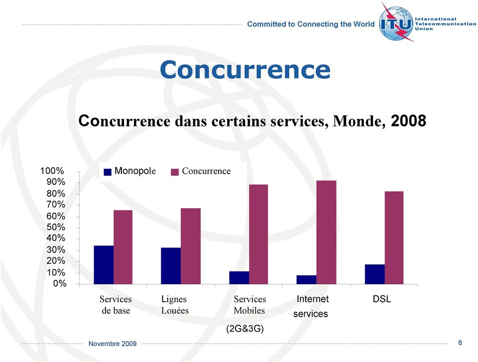 10% 0% Monopole Concurrence Services de base
