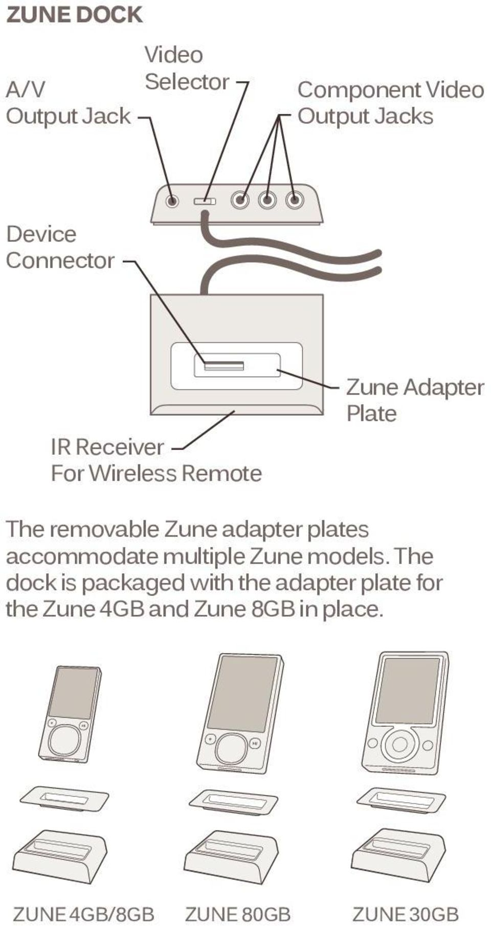 adapter plates accommodate multiple Zune models.
