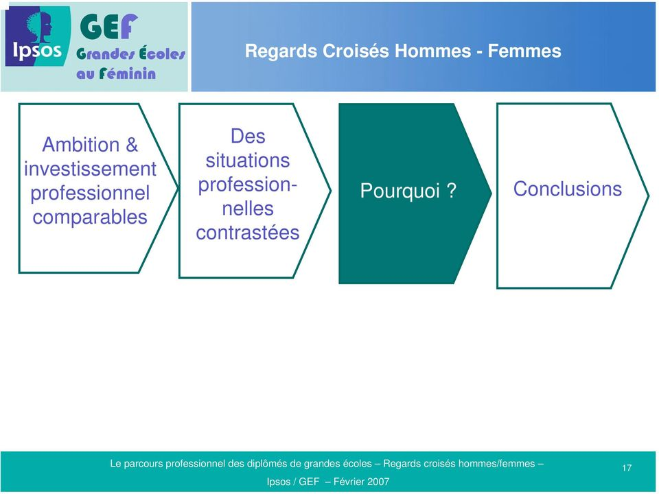 comparables Des situations