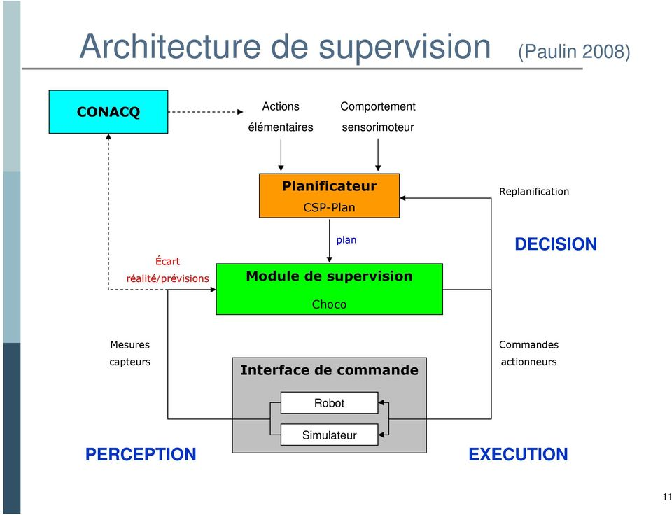 plan Module de supervision Choco Replanification DECISION Mesures capteurs