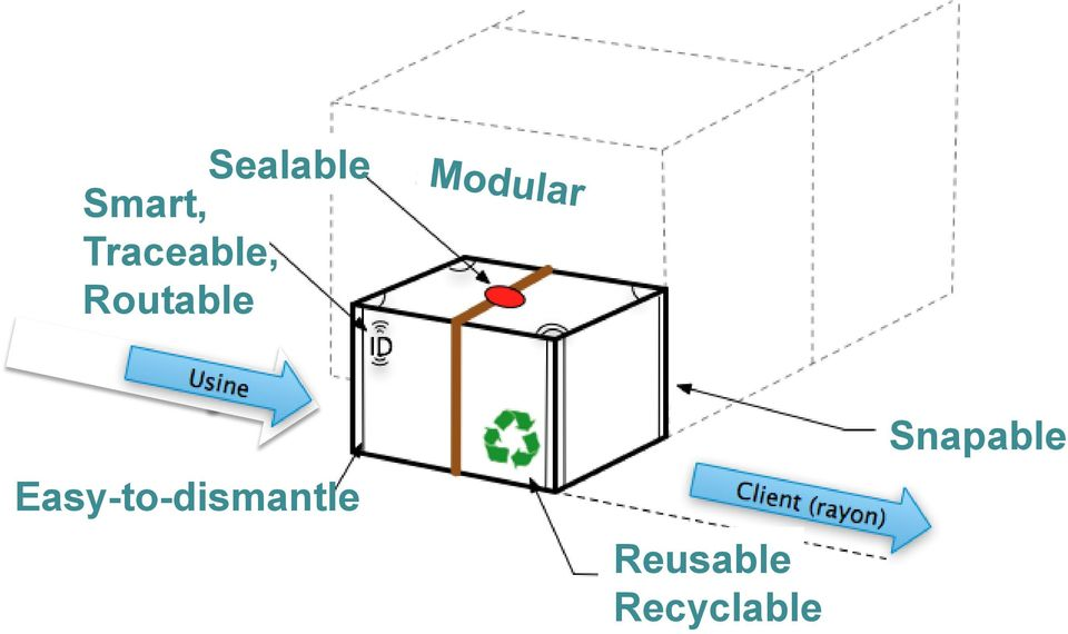 Easy-to-dismantle Products ever better designed for encapsulation Reusable Recyclable