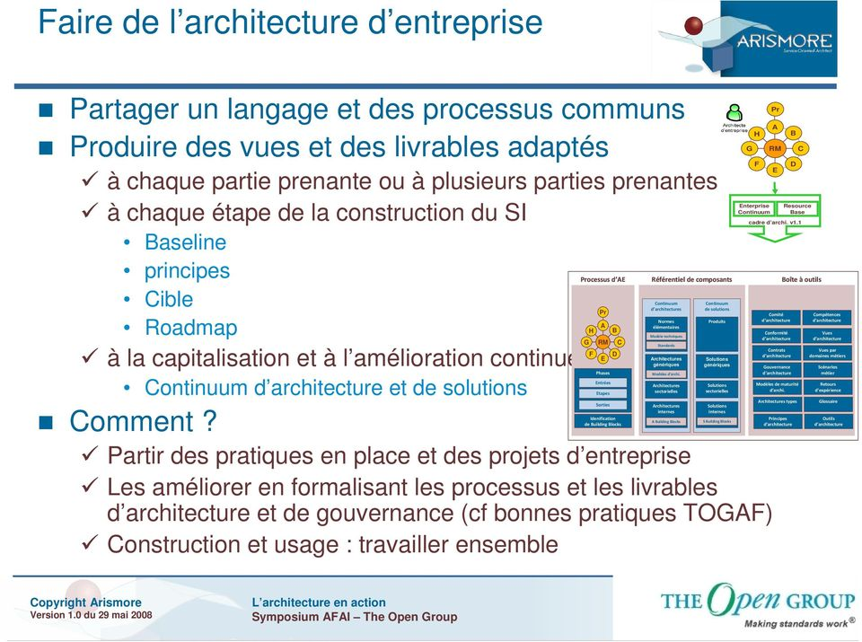 Phases Entrées Architectures Continuum d architecture et de solutions Etapes sectorielles Sorties Architectures internes Idenification de Building Blocks Comment?