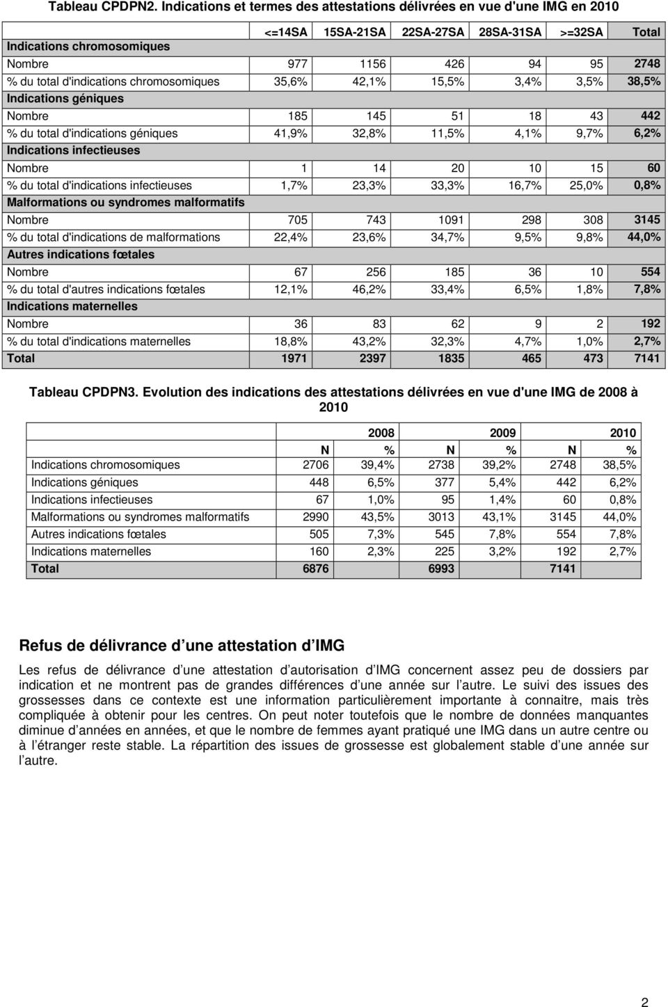 d'indications chromosomiques 35,6% 2,1% 15,5% 3,% 3,5% 38,5% Indications géniques Nombre 185 15 51 18 3 2 % du total d'indications géniques 1,9% 32,8% 11,5%,1% 9,7% 6,2% Indications infectieuses