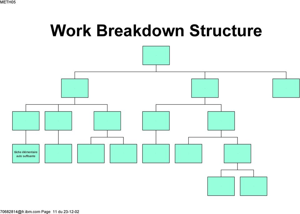 Work Breakdown Structure Tea tâche élémentaire