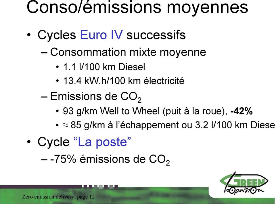 h/100 km électricité Emissions de CO 2 93 g/km Well to Wheel (puit à la