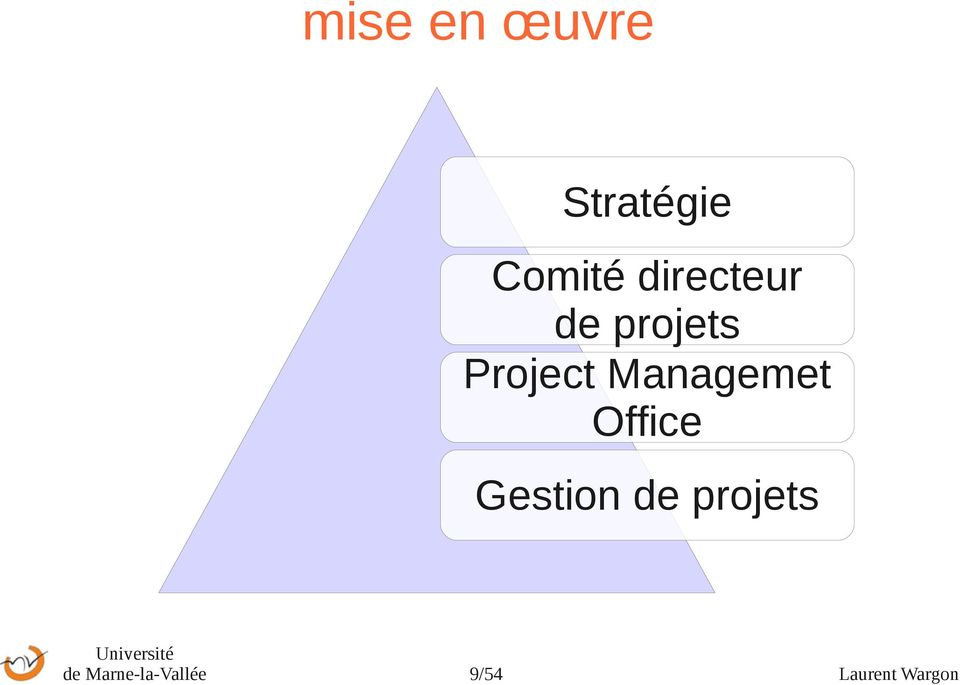 Managemet Office Gestion de