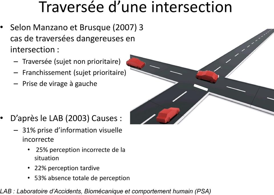 (2003) Causes : 31% prise d information visuelle incorrecte 25% perception incorrecte de la situation 22%