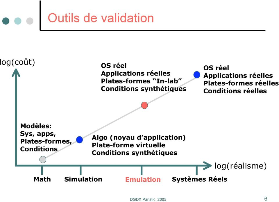 Sys, apps, Plates-formes, Conditions Algo (noyau d application) Plate-forme virtuelle