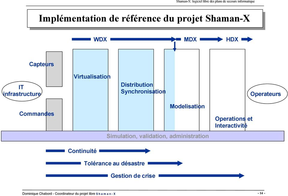 Modelisation Simulation, validation, administration Operations et Interactivité
