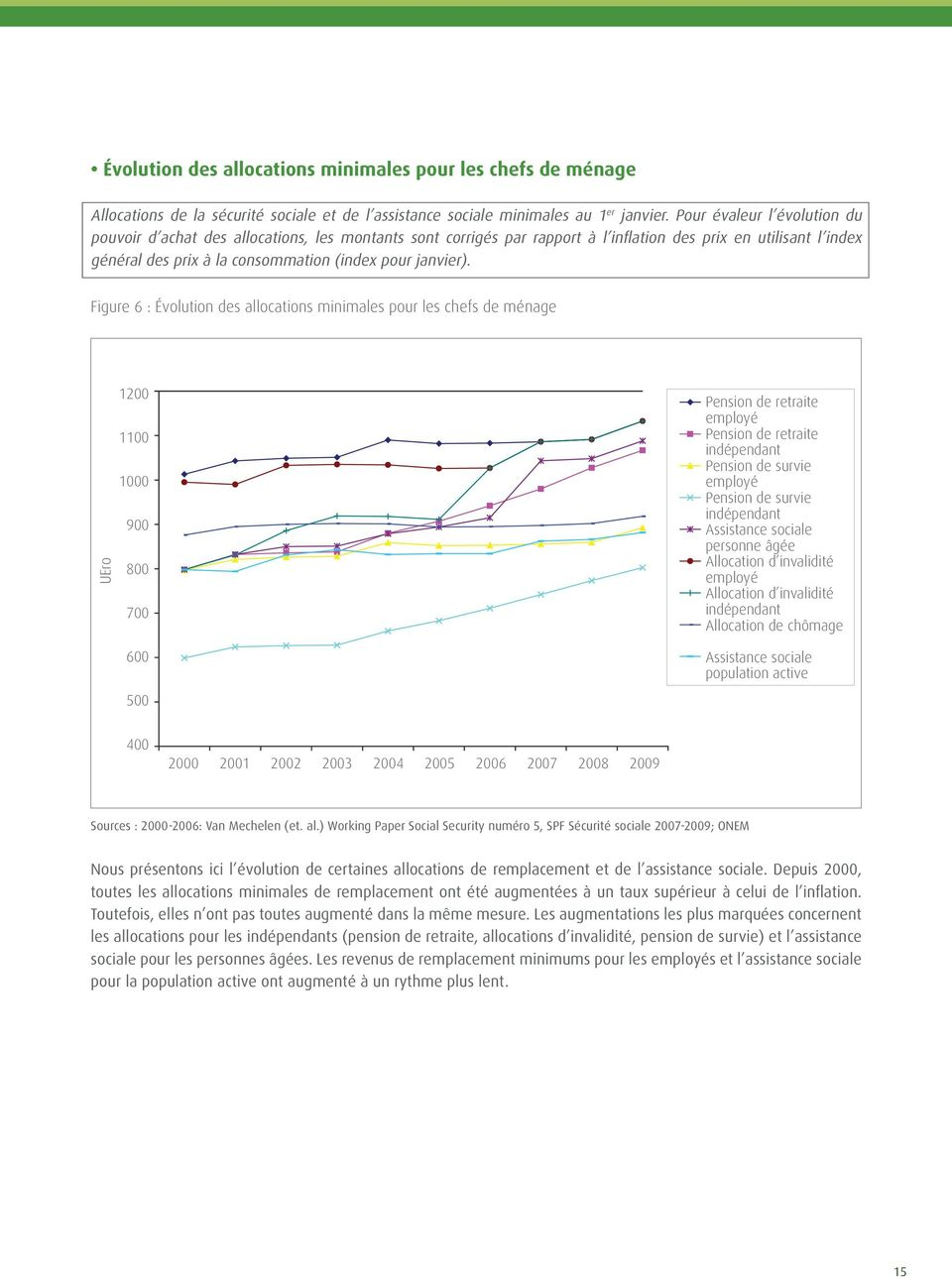 Figure 6 : Évolution des allocations minimales pour les chefs de ménage evolution of minimum allowances for heads of household 2-29, in constant prices (26) UEro 12 11 1 9 8 7 6 5 old Pension age