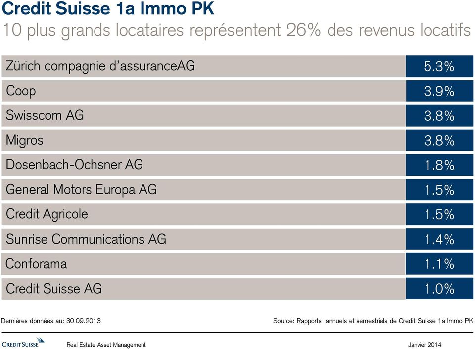 Communications AG Conforama Credit Suisse AG 5.3% 3.9% 3.8% 3.8% 1.8% 1.5% 1.5% 1.4% 1.1% 1.