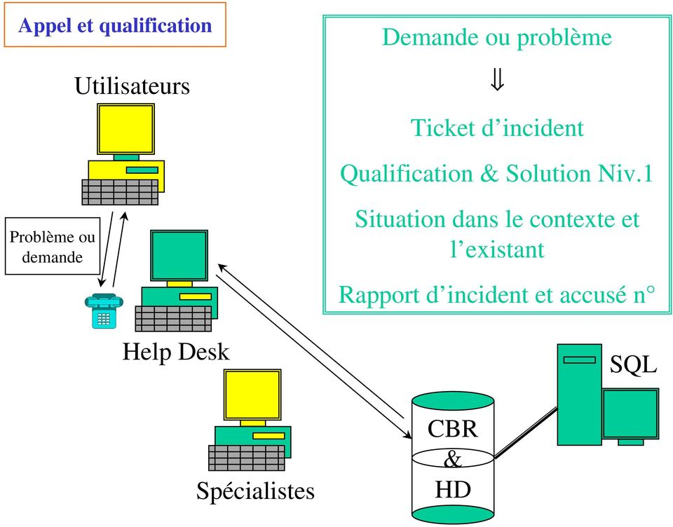 Ticket d incident Qualification & Solution Niv.