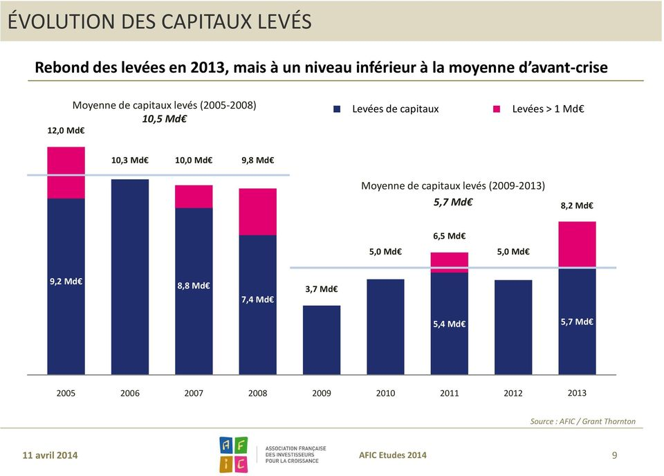 Moyenne de capitaux levés (2009-2013) 5,7 Md 8,2 Md 5,0 Md 6,5 Md 5,0 Md 9,2 Md 8,8 Md 7,4 Md 3,7 Md 5,4 Md