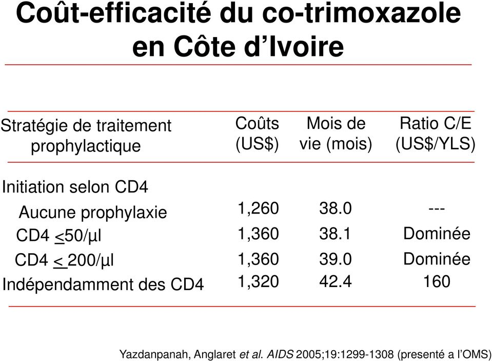 CD4 <50/µl 1,260 1,360 38.0 38.1 --- Dominée CD4 < 200/µl Indépendamment des CD4 1,360 1,320 39.