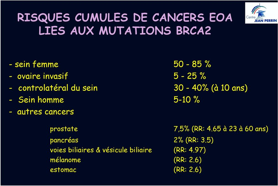 5-10 % - autres cancers prostate 7,5% (RR: 4.