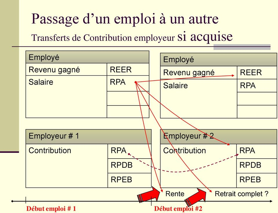 Salaire REER RPA Employeur # 1 Employeur # 2 Contribution RPA