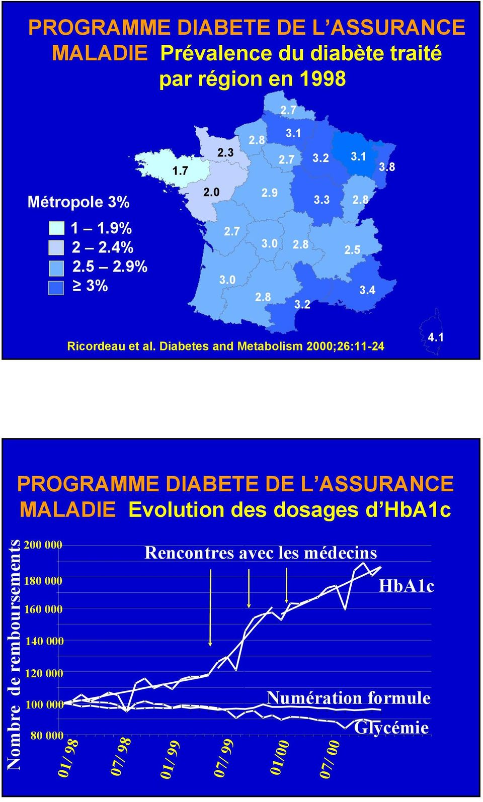 Diabetes and Metabolism 2000;26:11-24 4.