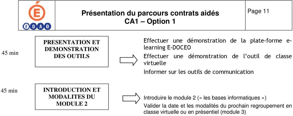 communication 45 min INTRODUCTION ET MODALITES DU MODULE 2 Introduire le module 2 («les bases