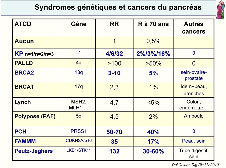 bronches Lynch MSH2, MLH1, 4,7 <5% Côlon, endomètre Polypose (PAF) 5q 4,5 2% Ampoule PCH PRSS1 50-70 40% 0