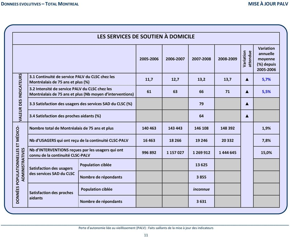 2005 2006 11,7 12,7 13,2 13,7 5,7% 61 63 66 71 5,5% 3.3 Satisfaction des usagers des services SAD du CLSC (%) 79 3.