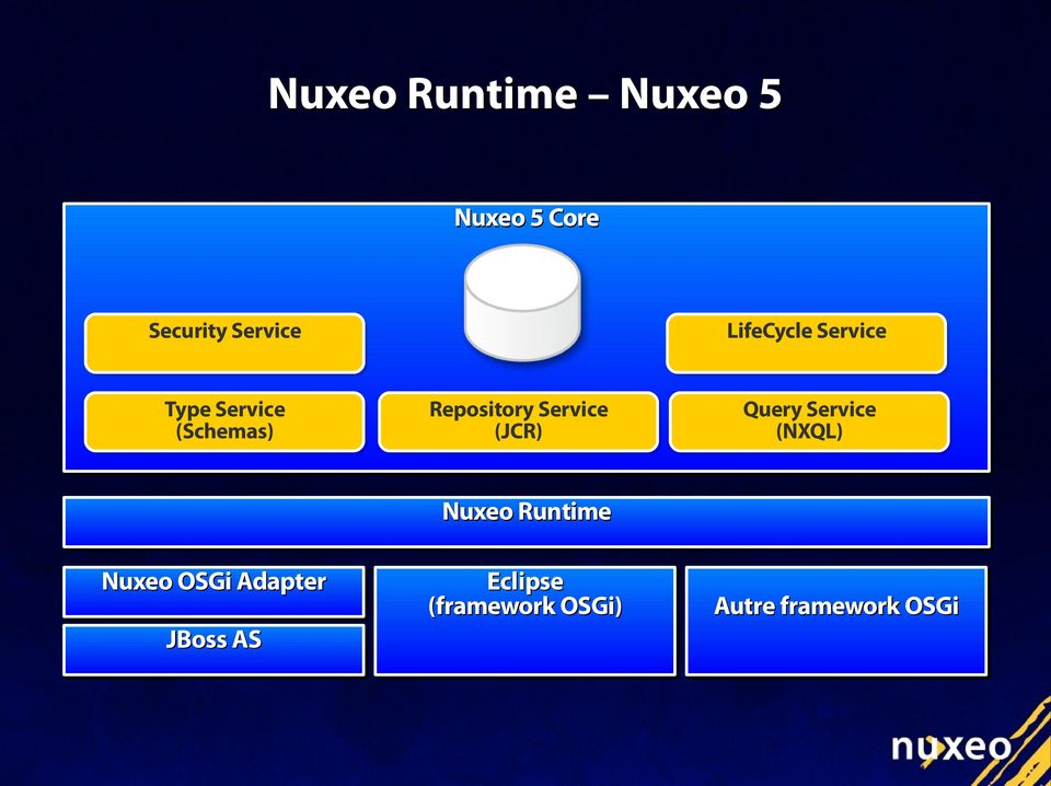 Service (JCR) Query Service (NXQL) Nuxeo Runtime Nuxeo