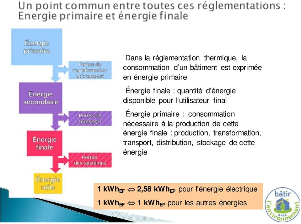 nécessaire à la production de cette énergie finale : production, transformation, transport, distribution,