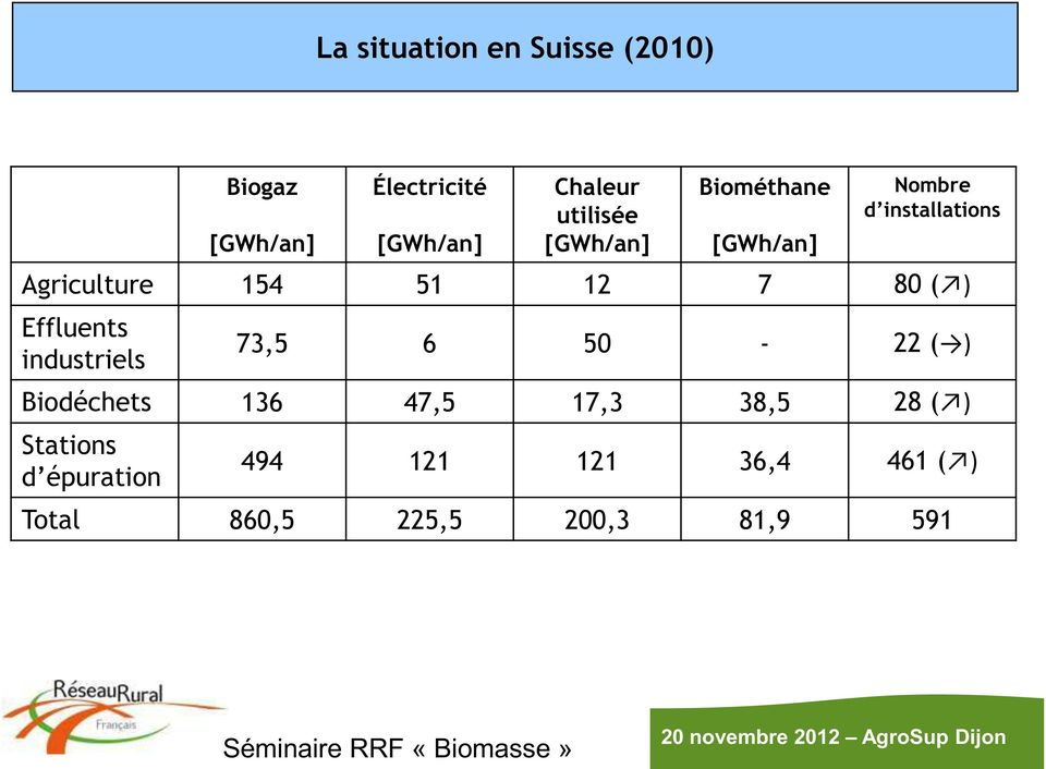 Effluents industriels 73,5 6 50-22 ( ) Biodéchets 136 47,5 17,3 38,5 28 ( ) Stations d